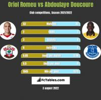 Oriol Romeu vs Abdoulaye Doucoure h2h player stats
