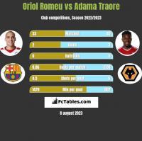 Oriol Romeu vs Adama Traore h2h player stats