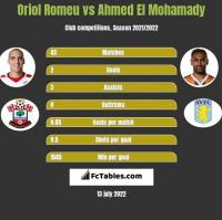Oriol Romeu vs Ahmed El Mohamady h2h player stats