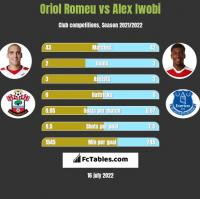 Oriol Romeu vs Alex Iwobi h2h player stats
