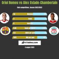 Oriol Romeu vs Alex Oxlade-Chamberlain h2h player stats