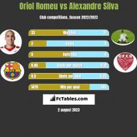 Oriol Romeu vs Alexandre Silva h2h player stats