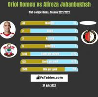 Oriol Romeu vs Alireza Jahanbakhsh h2h player stats