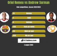 Oriol Romeu vs Andrew Surman h2h player stats