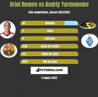 Oriol Romeu vs Andrij Jarmołenko h2h player stats