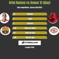 Oriol Romeu vs Anwar El-Ghazi h2h player stats