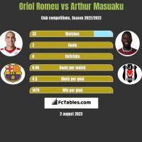 Oriol Romeu vs Arthur Masuaku h2h player stats