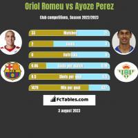 Oriol Romeu vs Ayoze Perez h2h player stats