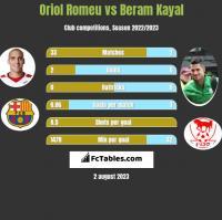 Oriol Romeu vs Beram Kayal h2h player stats