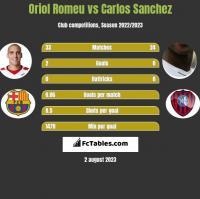 Oriol Romeu vs Carlos Sanchez h2h player stats