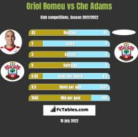Oriol Romeu vs Che Adams h2h player stats