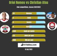 Oriol Romeu vs Christian Atsu h2h player stats