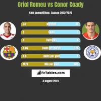 Oriol Romeu vs Conor Coady h2h player stats