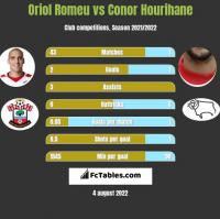 Oriol Romeu vs Conor Hourihane h2h player stats
