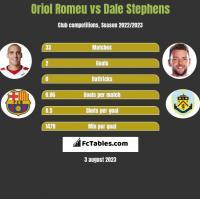 Oriol Romeu vs Dale Stephens h2h player stats