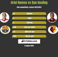 Oriol Romeu vs Dan Gosling h2h player stats