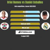 Oriol Romeu vs Daniel Ceballos h2h player stats