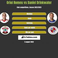 Oriol Romeu vs Daniel Drinkwater h2h player stats