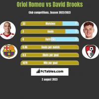 Oriol Romeu vs David Brooks h2h player stats
