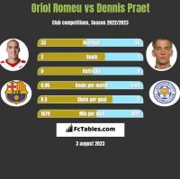 Oriol Romeu vs Dennis Praet h2h player stats