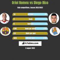 Oriol Romeu vs Diego Rico h2h player stats