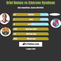 Oriol Romeu vs Emerson Hyndman h2h player stats