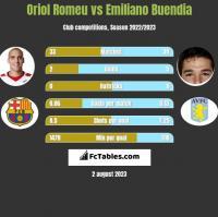 Oriol Romeu vs Emiliano Buendia h2h player stats