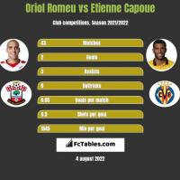Oriol Romeu vs Etienne Capoue h2h player stats