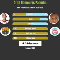 Oriol Romeu vs Fabinho h2h player stats