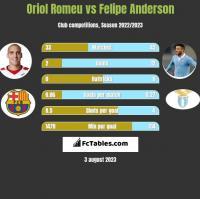 Oriol Romeu vs Felipe Anderson h2h player stats