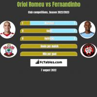 Oriol Romeu vs Fernandinho h2h player stats