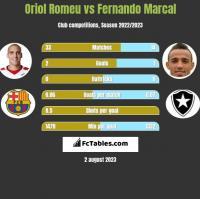 Oriol Romeu vs Fernando Marcal h2h player stats
