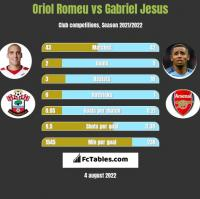 Oriol Romeu vs Gabriel Jesus h2h player stats
