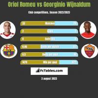 Oriol Romeu vs Georginio Wijnaldum h2h player stats