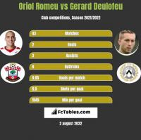 Oriol Romeu vs Gerard Deulofeu h2h player stats
