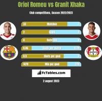Oriol Romeu vs Granit Xhaka h2h player stats