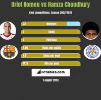 Oriol Romeu vs Hamza Choudhury h2h player stats