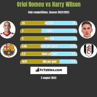 Oriol Romeu vs Harry Wilson h2h player stats