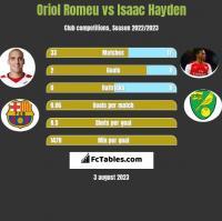 Oriol Romeu vs Isaac Hayden h2h player stats