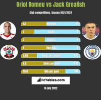 Oriol Romeu vs Jack Grealish h2h player stats