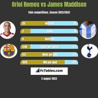 Oriol Romeu vs James Maddison h2h player stats