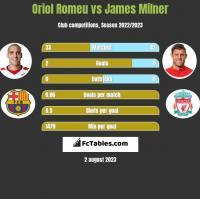 Oriol Romeu vs James Milner h2h player stats
