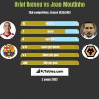 Oriol Romeu vs Joao Moutinho h2h player stats