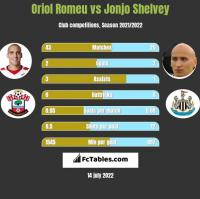 Oriol Romeu vs Jonjo Shelvey h2h player stats