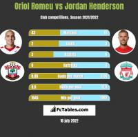 Oriol Romeu vs Jordan Henderson h2h player stats