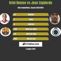 Oriol Romeu vs Jose Izquierdo h2h player stats