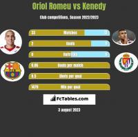 Oriol Romeu vs Kenedy h2h player stats