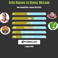Oriol Romeu vs Kenny McLean h2h player stats