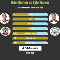 Oriol Romeu vs Kyle Walker h2h player stats