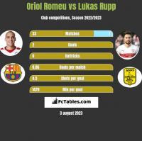 Oriol Romeu vs Lukas Rupp h2h player stats